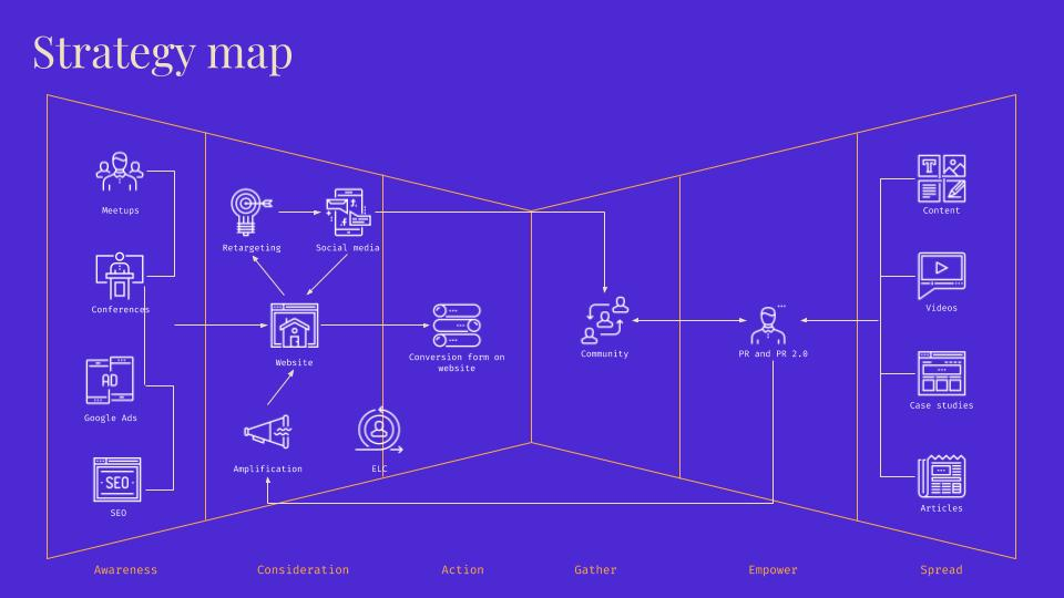 5 High-Converting Strategy Maps
